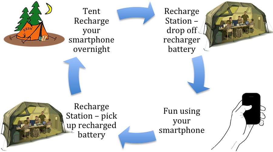 Jamboree Recharge cycle